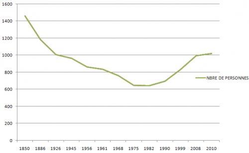 Évolution de la population de Saint-Romain-Lachalm